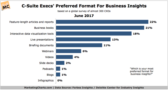 Forget Video or Blogging If You Want to Reach BusinessLeaders