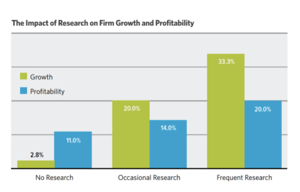 B2B Marketing Research: What You Need to Know